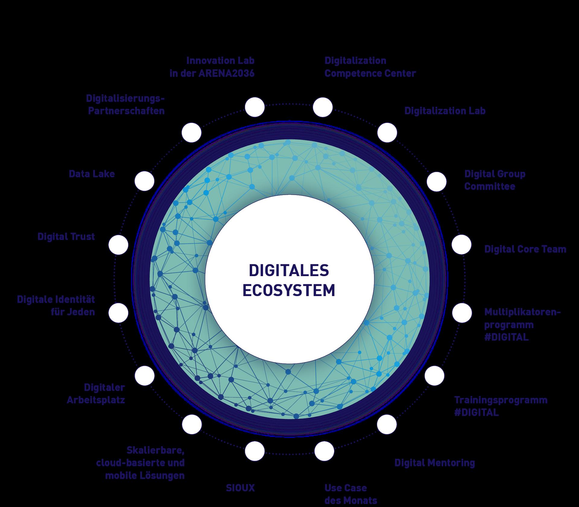 Digitales Ecosystem